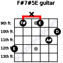 F#7#5/E for guitar on frets 12, 9, x, 9, 11, 10