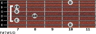 F#7#5/D for guitar on frets 10, 7, 8, 7, 7, 10