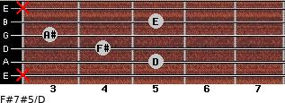 F#7#5/D for guitar on frets x, 5, 4, 3, 5, x