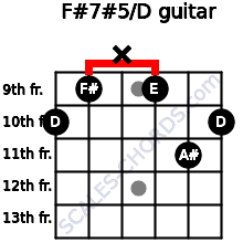 F#7#5/D for guitar on frets 10, 9, x, 9, 11, 10