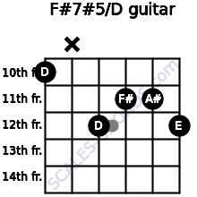 F#7#5/D for guitar on frets 10, x, 12, 11, 11, 12