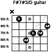 F#7#5/D for guitar on frets x, 5, 8, 7, 7, 6