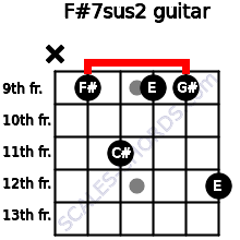F#7sus2 for guitar on frets x, 9, 11, 9, 9, 12