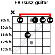 F#7sus2 for guitar on frets x, 9, 11, 9, 9, 9