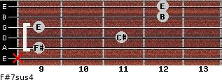 F#7sus4 for guitar on frets x, 9, 11, 9, 12, 12