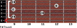 F#7sus4 for guitar on frets x, 9, 11, 9, 12, 9