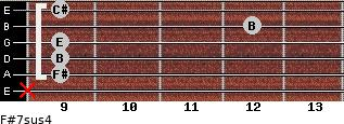 F#7sus4 for guitar on frets x, 9, 9, 9, 12, 9