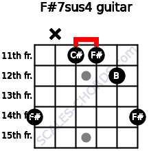 F#7sus4 for guitar on frets 14, x, 11, 11, 12, 14