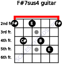 F#7sus4 for guitar on frets 2, 4, 2, 4, 5, 2