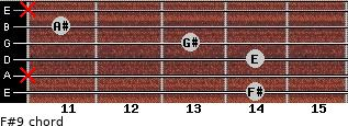 F#9 for guitar on frets 14, x, 14, 13, 11, x