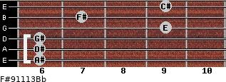 F#9/11/13/Bb for guitar on frets 6, 6, 6, 9, 7, 9
