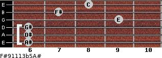 F#9/11/13b5/A# for guitar on frets 6, 6, 6, 9, 7, 8