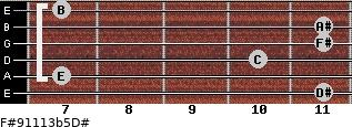 F#9/11/13b5/D# for guitar on frets 11, 7, 10, 11, 11, 7