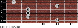 F#9/11/13b5/D# for guitar on frets 11, 9, 9, 9, 11, 8