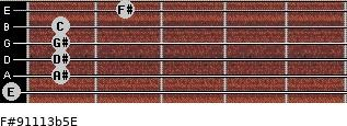 F#9/11/13b5/E for guitar on frets 0, 1, 1, 1, 1, 2