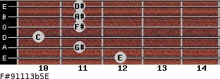 F#9/11/13b5/E for guitar on frets 12, 11, 10, 11, 11, 11