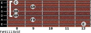 F#9/11/13b5/E for guitar on frets 12, 9, 8, 8, 9, 8