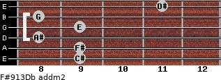 F#9/13/Db add(m2) guitar chord