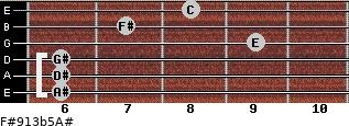 F#9/13b5/A# for guitar on frets 6, 6, 6, 9, 7, 8