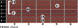 F#9/Ab for guitar on frets 4, 4, 2, 3, 5, 2