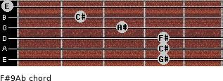 F#9/Ab for guitar on frets 4, 4, 4, 3, 2, 0