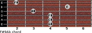 F#9/Ab for guitar on frets 4, 4, 4, 3, 5, 2