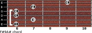 F#9/A# for guitar on frets 6, 7, 6, 6, 7, 9