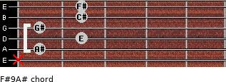 F#9/A# for guitar on frets x, 1, 2, 1, 2, 2