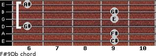 F#9/Db for guitar on frets 9, 9, 6, 9, 9, 6