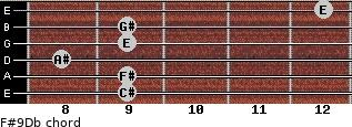 F#9/Db for guitar on frets 9, 9, 8, 9, 9, 12