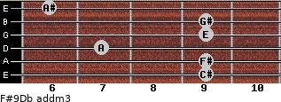 F#9/Db add(m3) guitar chord