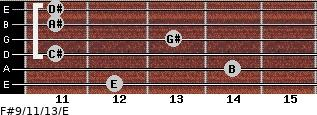 F#9/11/13/E for guitar on frets 12, 14, 11, 13, 11, 11