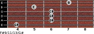 F#9/11/13/G# for guitar on frets 4, 6, 6, 6, 5, 7