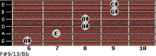 F#9/13/Bb for guitar on frets 6, 7, 8, 8, 9, 9