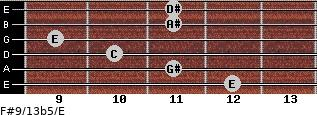 F#9/13b5/E for guitar on frets 12, 11, 10, 9, 11, 11