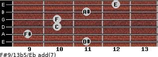F#9/13b5/Eb add(7) guitar chord