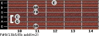 F#9/13b5/Eb add(m2) guitar chord