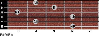 F#9/Bb for guitar on frets 6, 4, 6, 3, 5, 4