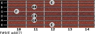 F#9/E add(7) for guitar on frets 12, 11, 11, 10, 11, 12