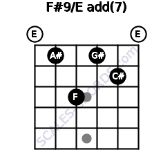 F#9/E add(7) for guitar on frets 0, 1, 3, 1, 2, 0