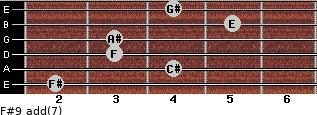 F#9 add(7) for guitar on frets 2, 4, 3, 3, 5, 4