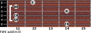 F#9 add(m3) for guitar on frets 14, 11, 11, 14, 11, 12