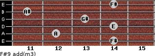 F#9 add(m3) for guitar on frets 14, 12, 14, 13, 11, 14