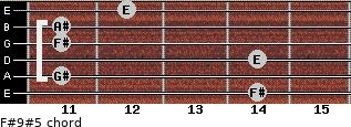 F#9#5 for guitar on frets 14, 11, 14, 11, 11, 12