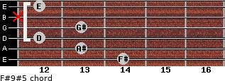 F#9#5 for guitar on frets 14, 13, 12, 13, x, 12