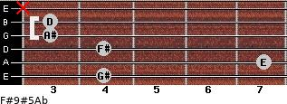 F#9#5/Ab for guitar on frets 4, 7, 4, 3, 3, x