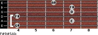 F#9#5/Ab for guitar on frets 4, 7, 4, 7, 7, 6