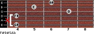 F#9#5/Ab for guitar on frets 4, x, 4, 7, 5, 6