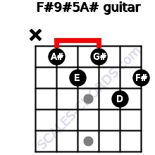 F#9#5/A# for guitar on frets x, 1, 2, 1, 3, 2