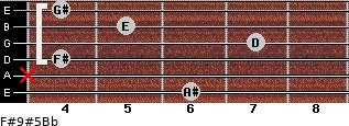 F#9#5/Bb for guitar on frets 6, x, 4, 7, 5, 4